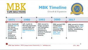 MBK Tape Solutions 50 Year Timeline
